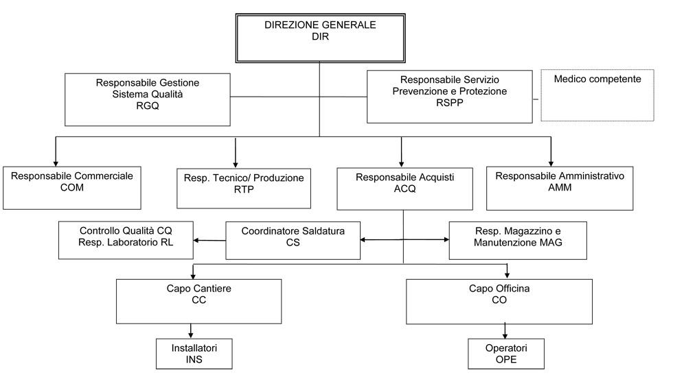 organigramma funzioni aziendali